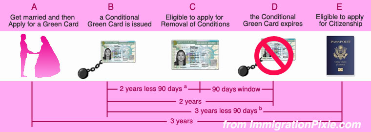 Green Card by Marriage Procedure